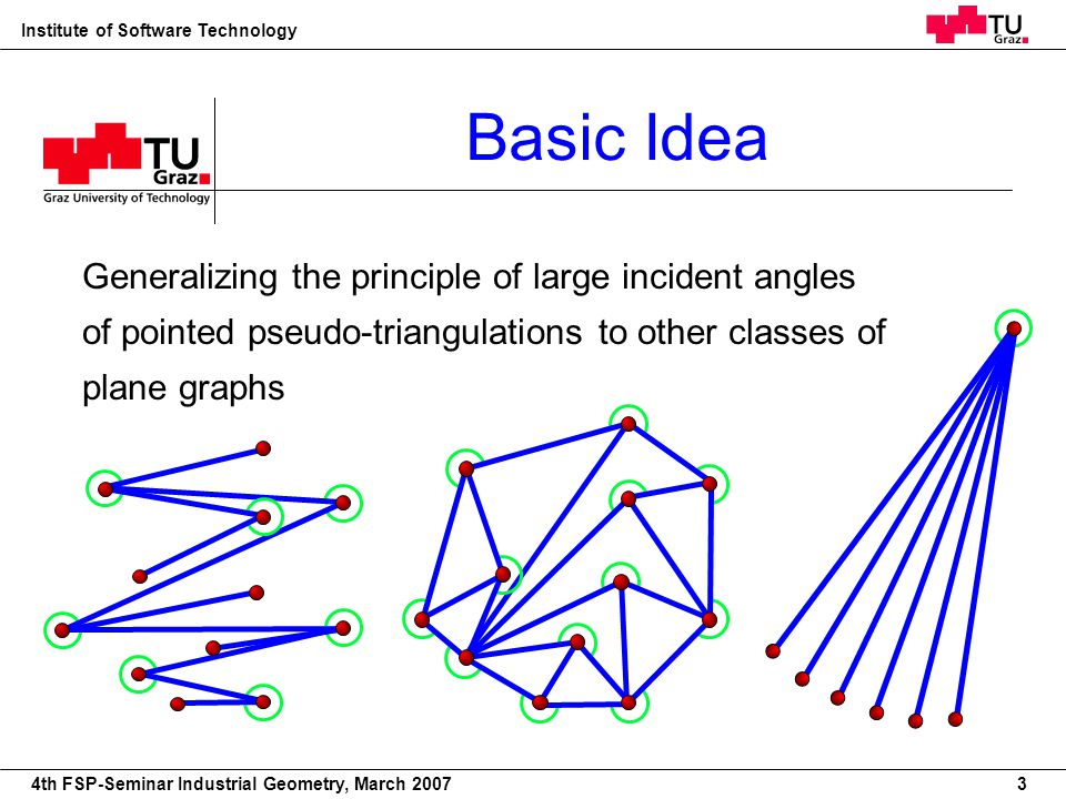 22nd European Workshop on Computational Geometry Institute of Software Technology 4th FSP-Seminar Industrial Geometry, March 2007 Basic Idea 3 General