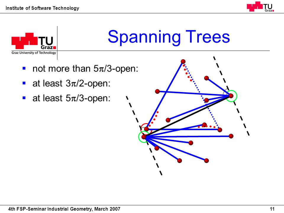 22nd European Workshop on Computational Geometry Institute of Software Technology 4th FSP-Seminar Industrial Geometry, March 2007 Spanning Trees not m