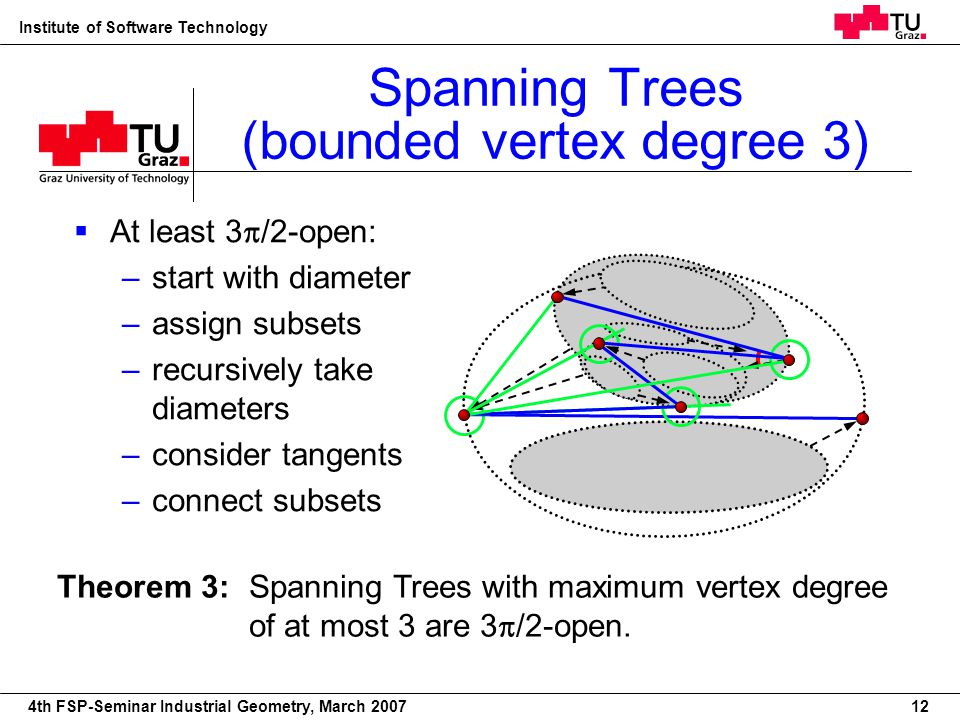 22nd European Workshop on Computational Geometry Institute of Software Technology 4th FSP-Seminar Industrial Geometry, March 2007 Theorem 3: Spanning