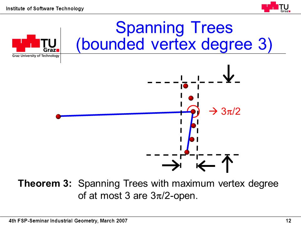 22nd European Workshop on Computational Geometry Institute of Software Technology 4th FSP-Seminar Industrial Geometry, March 2007 Theorem 3: Spanning Trees with maximum vertex degree of at most 3 are 3 /2-open.