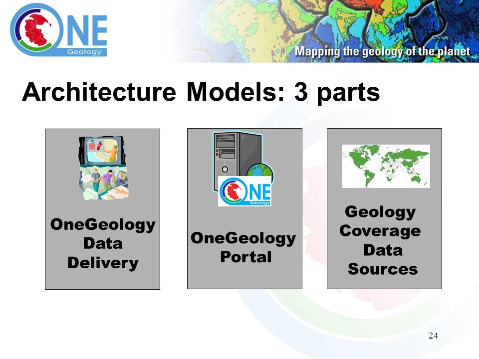 24 Architecture Models: 3 parts OneGeology Data Delivery Geology Coverage Data Sources OneGeology Portal