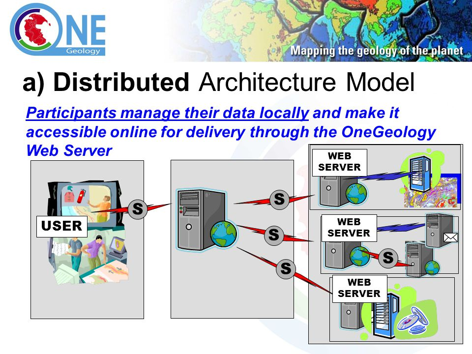 30 a) Distributed Architecture Model Participants manage their data locally and make it accessible online for delivery through the OneGeology Web Server USER WEB SERVER S S S S S