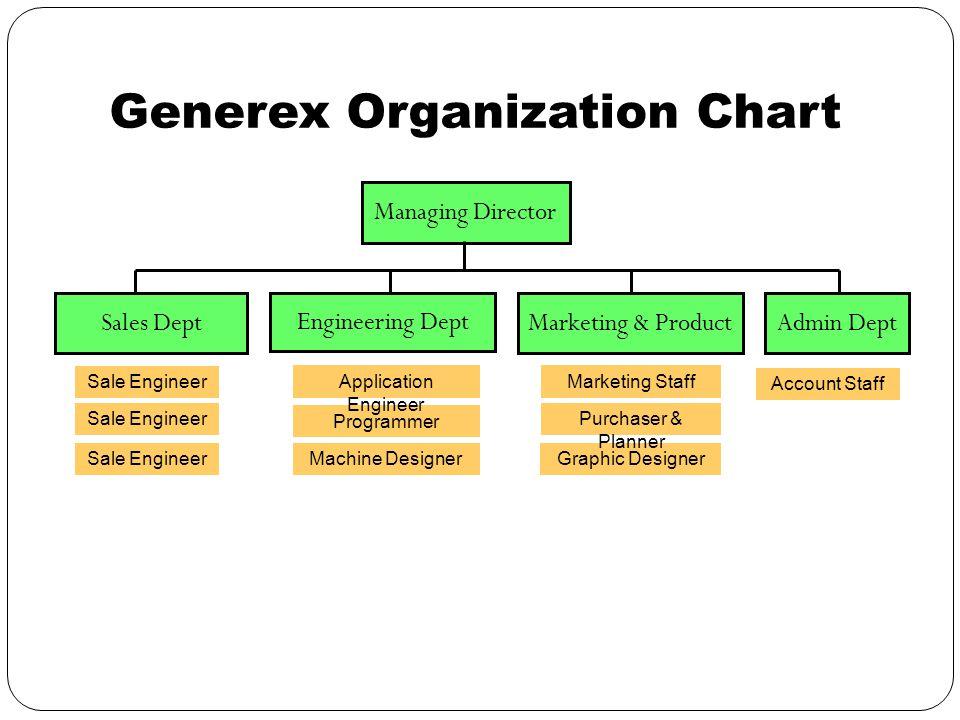 Generex Organization Chart Sales DeptAdmin Dept Managing Director Engineering Dept Graphic Designer Purchaser & Planner Account Staff Marketing & Product Programmer Sale Engineer Application Engineer Marketing Staff Machine Designer