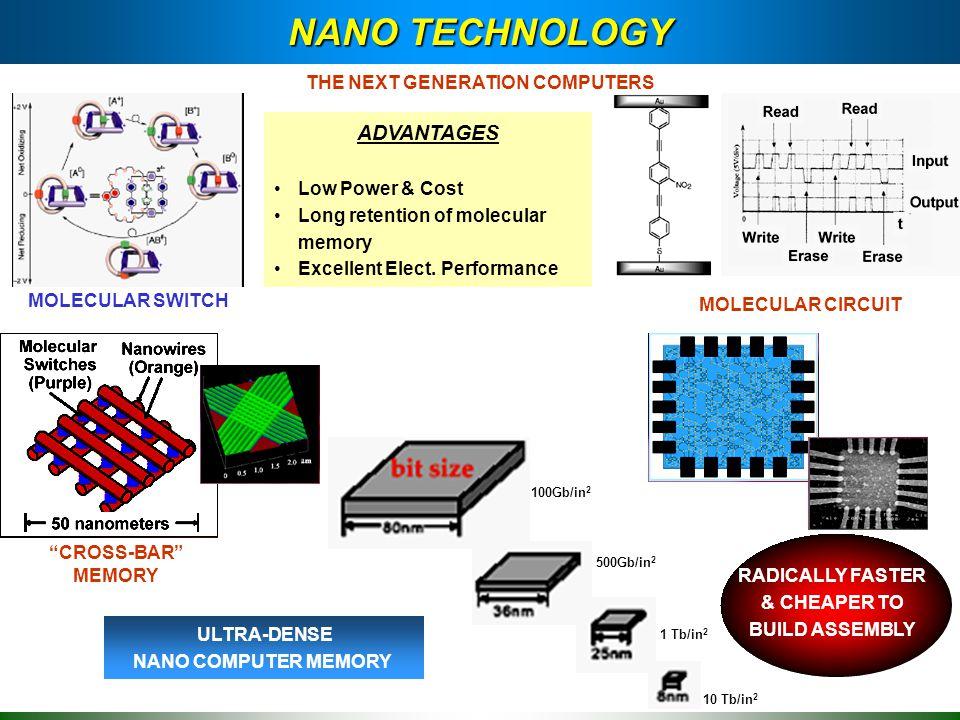 NANO TECHNOLOGY MOLECULAR SWITCH MOLECULAR CIRCUIT CROSS-BAR MEMORY NANO CELL ADVANTAGES Low Power & Cost Long retention of molecular memory Excellent Elect.