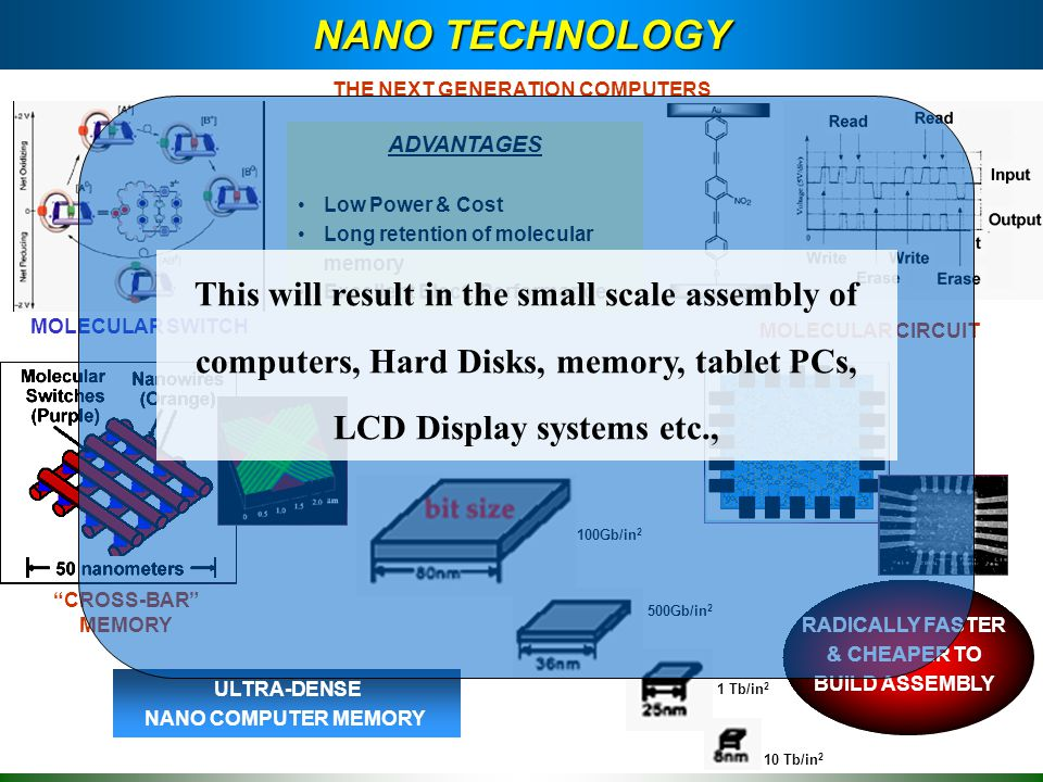 Foundation for Nano technology (Implementation agency) Investment and Support from Private Sector companies On Vertical Nano technology Product Development Missions Association with Indian and International Industries & institutions, Universities, R&D centers P1 Carry out comprehensive study on global market, technology trend and forecast Study national scenario and carry out gap analysis Identify mission critical projects in Water, Energy, Agriculture, Healthcare, Space and Defence and ICT P2P3PN Nano Science and Technology Consortium Universities, Colleges Institutions, Industries HR Development And Capacity Building Define HR requirements Stage- I Nano Science Research (~2006 – 2015) Stage – II ( 2007-2010) Technology & Product Development Stage – III (2008-2015) Technology Transfer & Commercialization Nano Technology Products Commercialization TARGET: 5% world market from before 2010 Progressive Non-Linear Increase in market Share to attain 15% by 2015 Govt.
