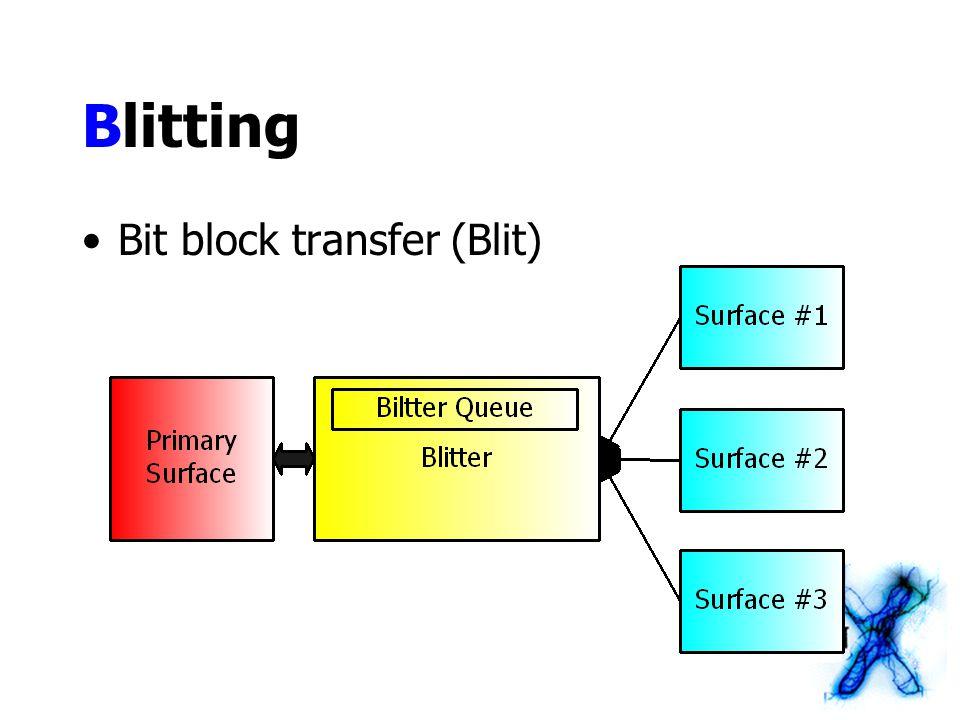 Blitting Bit block transfer (Blit)