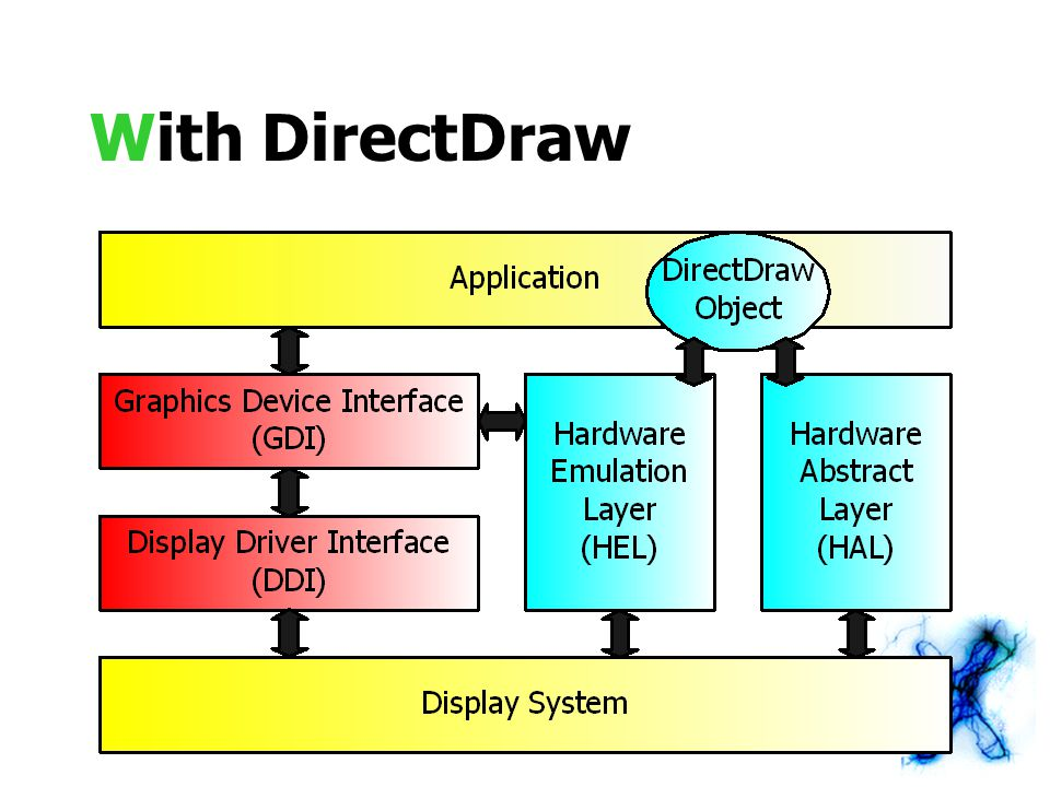 Flipping Using flipping pPrimarySurface->GetAttachedSurface(&pBackSurface) ; // Rendering on the back surface pBackSurface->Blt(&destRect, pDDrawSource, &srcRect, DDBLT_WAIT, NULL) ; pPrimarySurface->Flip(DDFLIP_WAIT) ;