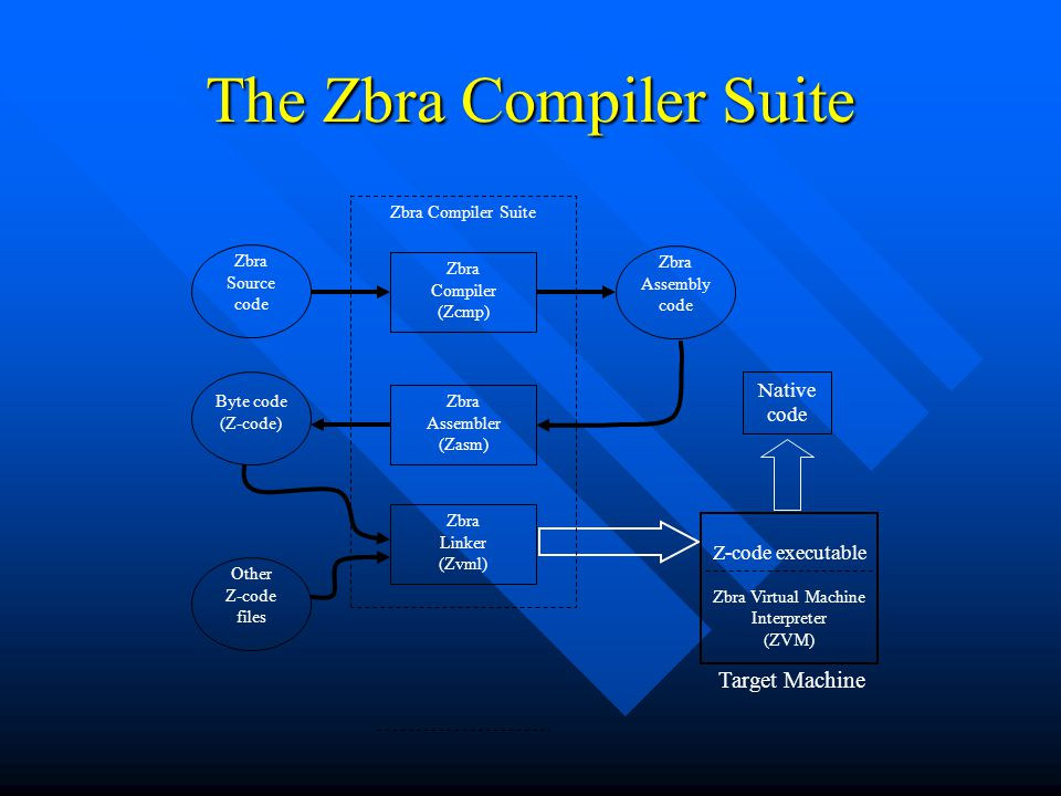 The Zbra Compiler Suite Zbra Source code Zbra Compiler (Zcmp) Zbra Assembly code Other Z-code files Zbra Assembler (Zasm) Byte code (Z-code) Zbra Linker (Zvml) Zbra Compiler Suite Z-code executable Zbra Virtual Machine Interpreter (ZVM) Target Machine Native code