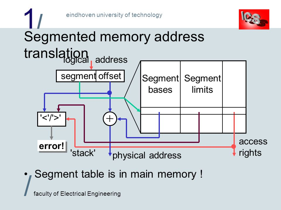 1/1/ / faculty of Electrical Engineering eindhoven university of technology logical address Segmented memory address translation Segment table is in main memory .
