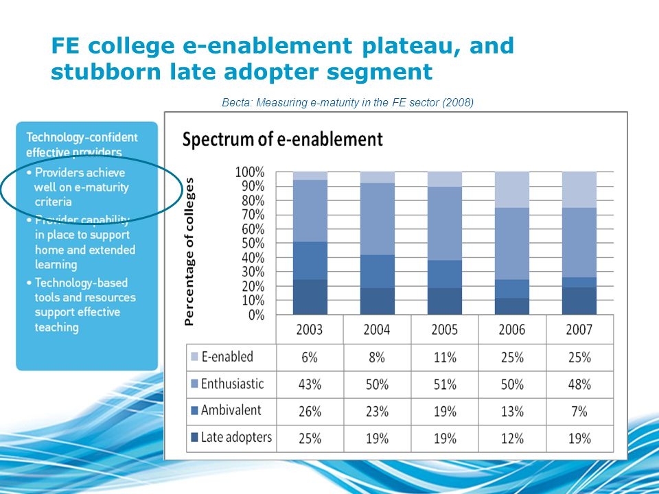 FE college e-enablement plateau, and stubborn late adopter segment Becta: Measuring e-maturity in the FE sector (2008)