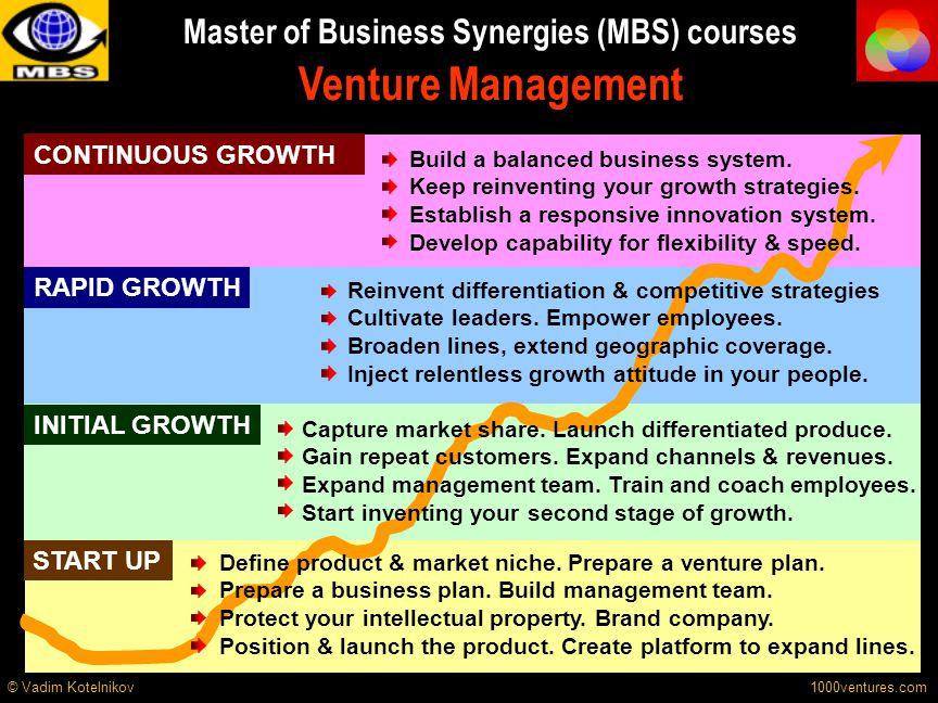 CONTINUOUS GROWTH RAPID GROWTH INITIAL GROWTH START UP Define product & market niche. Prepare a venture plan. Prepare a business plan. Build managemen