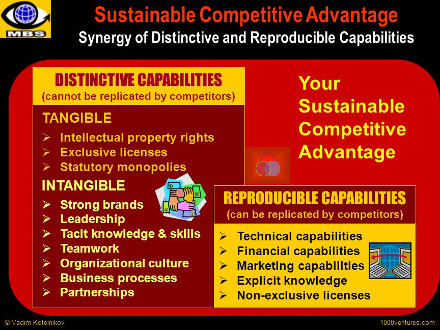 1000ventures.com Sustainable Competitive Advantage Synergy of Distinctive and Reproducible Capabilities © Vadim Kotelnikov Your Sustainable Competitiv
