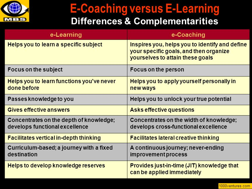 E-Coaching versus E-Learning Differences & Complementarities e-Learninge-Coaching Helps you to learn a specific subjectInspires you, helps you to iden