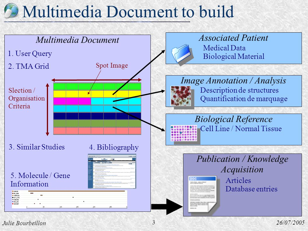 Julie Bourbeillon 26/07/2005 Multimedia Document Multimedia Document to build Slection / Organisation Criteria 1.
