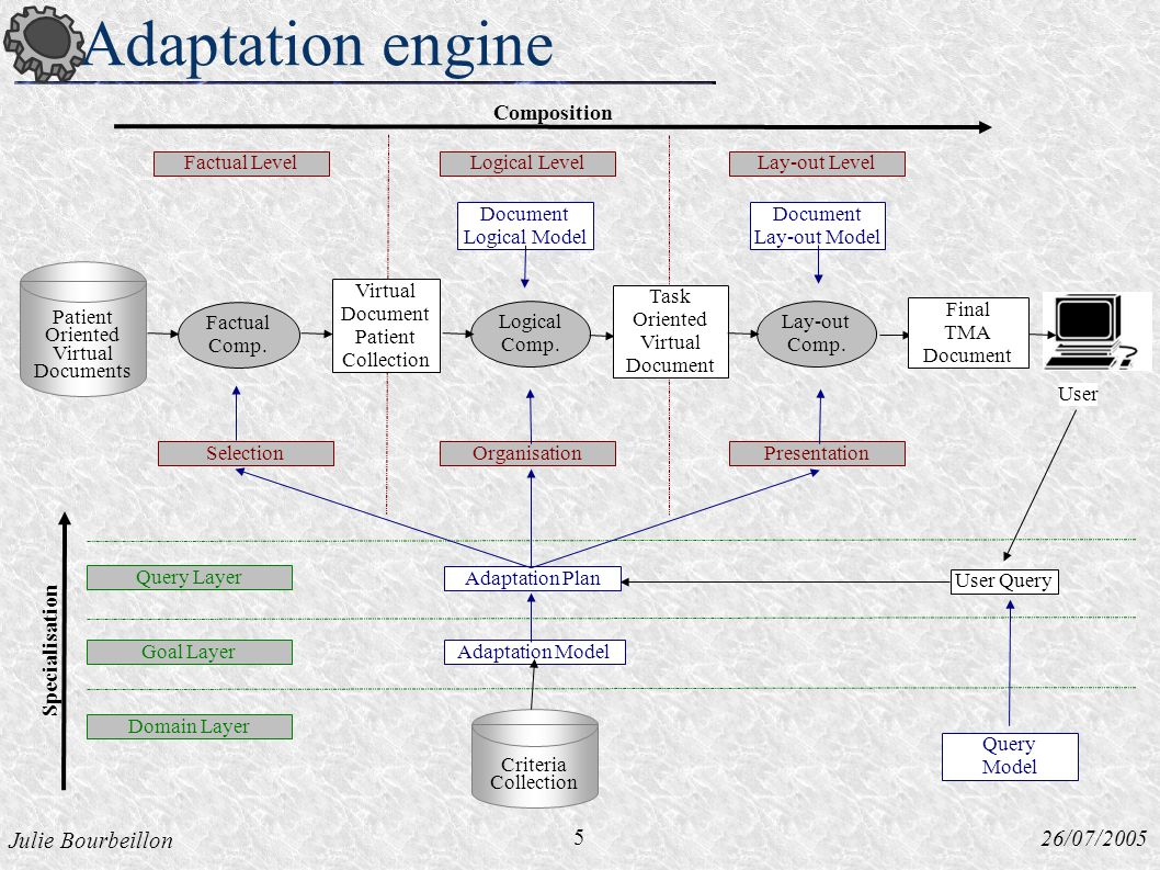Julie Bourbeillon 26/07/2005 Adaptation engine 5 Patient Oriented Virtual Documents Factual Comp.