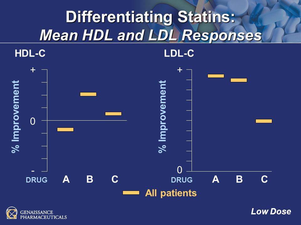 - + % Improvement 0 + 0 HDL-CLDL-C ABABCC DRUG Differentiating Statins: Mean HDL and LDL Responses All patients Low Dose