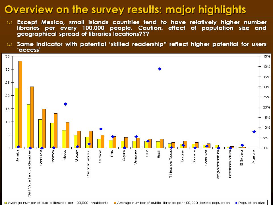 UNESCO Institute for Statistics, Montreal, Canada Overview on the survey results: major highlights (contd) & Bahamas, Guyana, Trinidad and Tobago, and Mexico seem to have higher number of volumes per 1000 inhabitants or adult literates & All libraries in Trinidad and Tobago, Venezuela and Antigua and Barbuda offer internet access to users