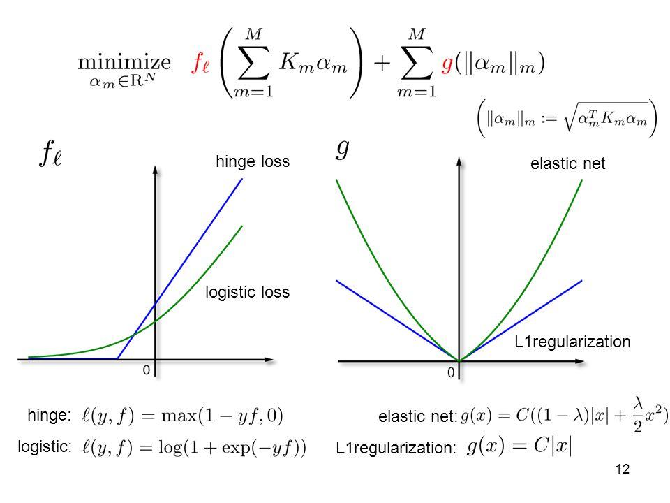 12 hinge loss logistic loss elastic net L1regularization elastic net: L1regularization: hinge: logistic: