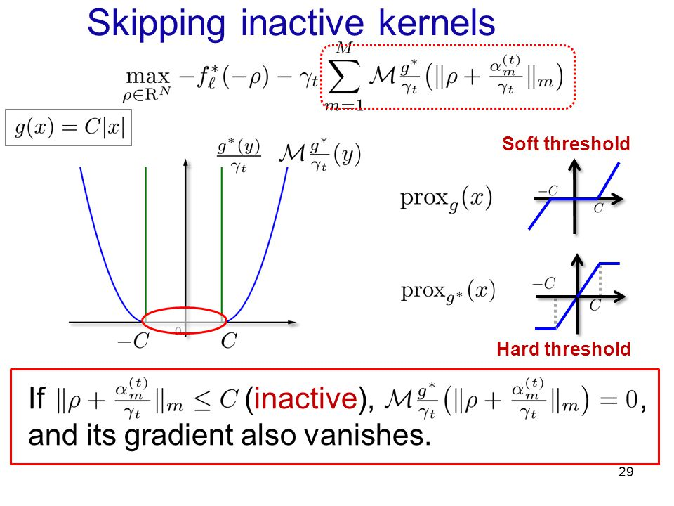 29 Soft threshold Hard threshold If (inactive),, and its gradient also vanishes. Skipping inactive kernels