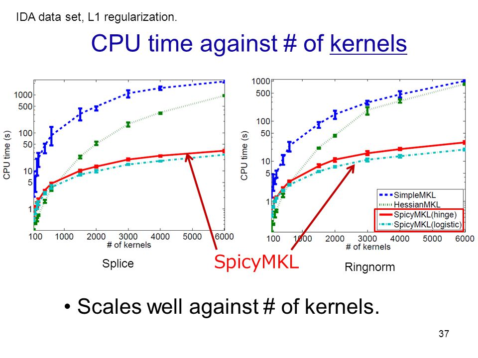 37 SpicyMKL CPU time against # of kernels Scales well against # of kernels. Ringnorm Splice IDA data set, L1 regularization.