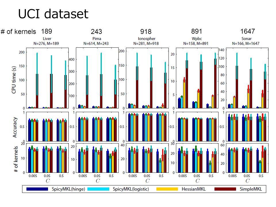 39 UCI dataset # of kernels 189 243918 8911647