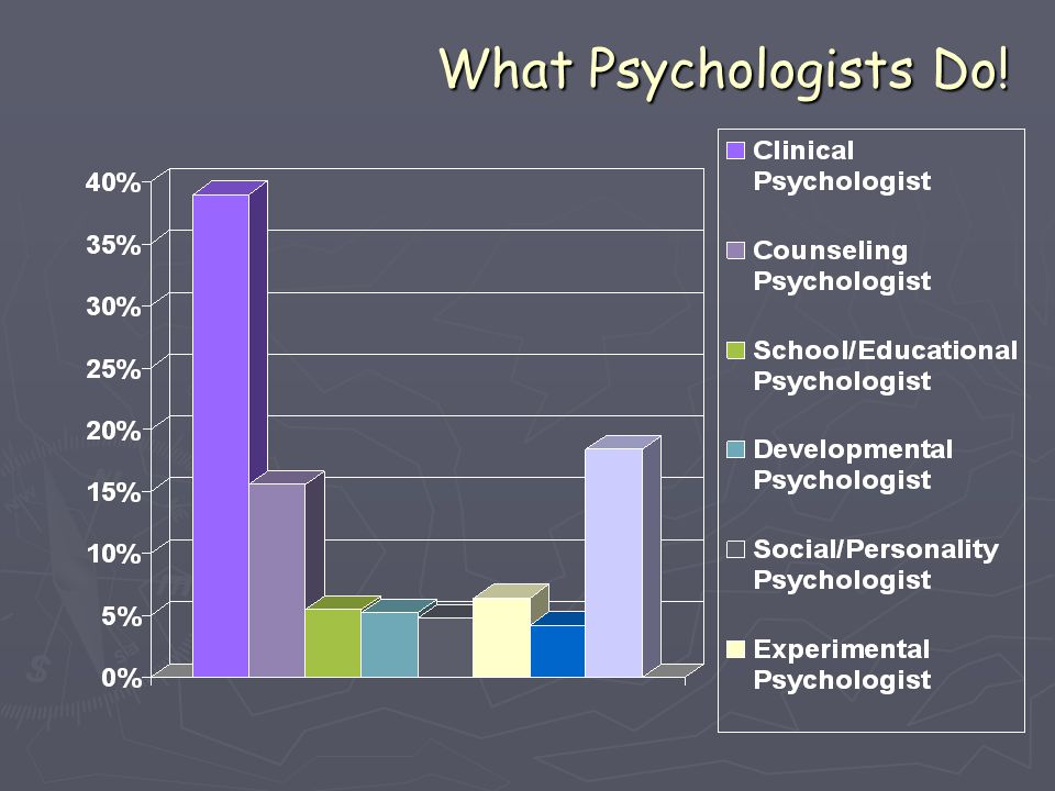 Psychological Perspectives Although all psychologists agree and are committed to empiricism and scientific research, they approach the study of behavior and mental processes from different points of view.