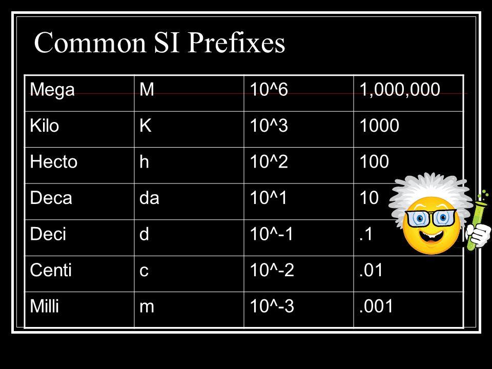 Common SI Prefixes MegaM10^61,000,000 KiloK10^31000 Hectoh10^2100 Decada10^110 Decid10^-1.1 Centic10^-2.01 Millim10^-3.001