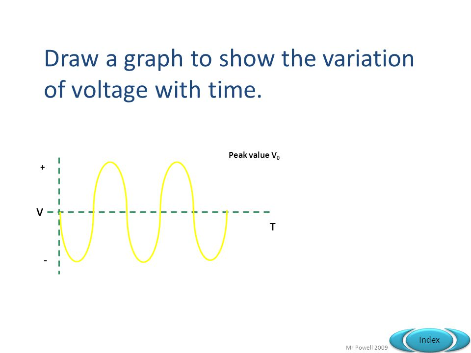 Mr Powell 2009 Index + Peak value V 0 V T - Draw a graph to show the variation of voltage with time.