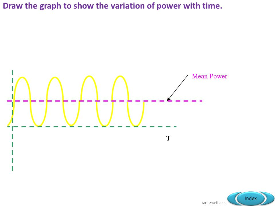 Mr Powell 2009 Index Draw the graph to show the variation of power with time.