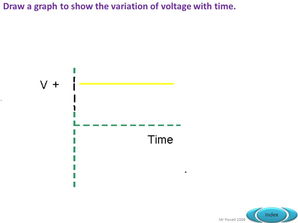 Mr Powell 2009 Index Draw a graph to show the variation of voltage with time.