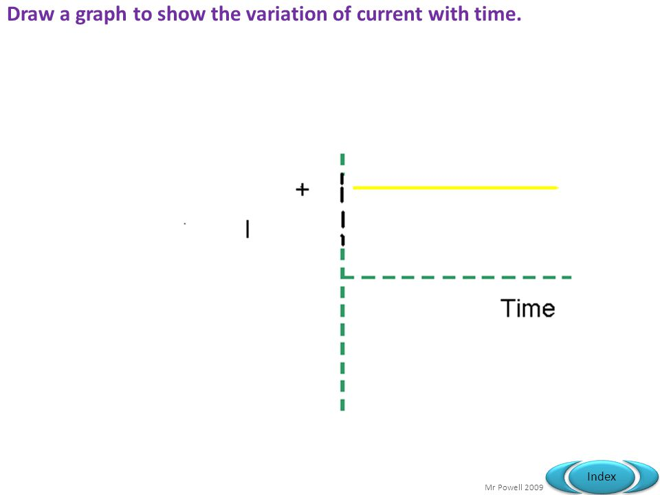 Mr Powell 2009 Index Draw a graph to show the variation of current with time.