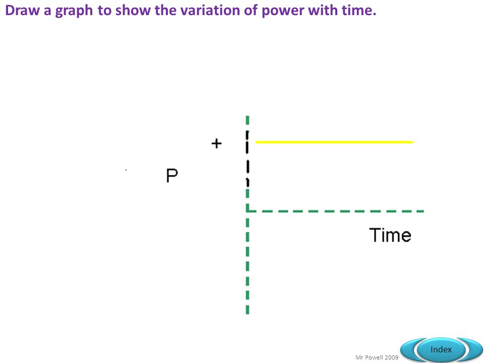Mr Powell 2009 Index Draw a graph to show the variation of power with time.