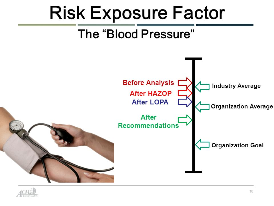 10 Risk Exposure Factor The Blood Pressure Organization Goal Organization Average After HAZOP After LOPA Industry Average After Recommendations Before Analysis
