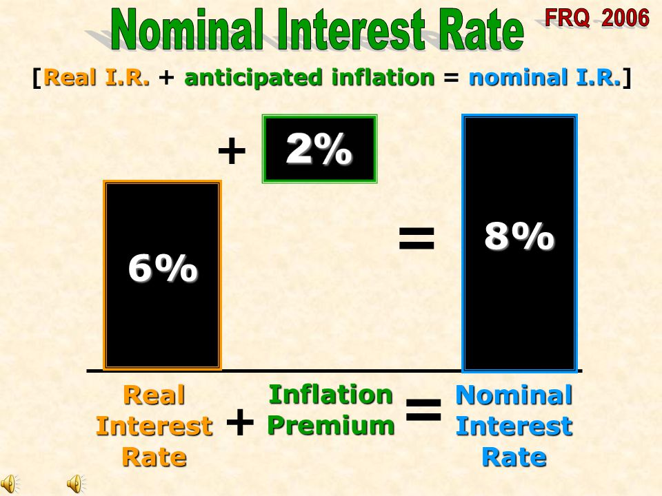 NominalInterestRate RealInterestRate InflationPremium - 8%8%8%8% 6%6%6%6% 2%2%2%2% [Nominal I.R.