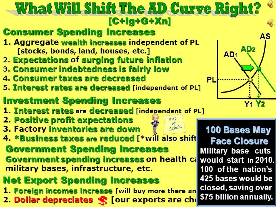 C+Ig+G+Xn [C+Ig+G+Xn] Consumer Spending Increases wealth increases 1.