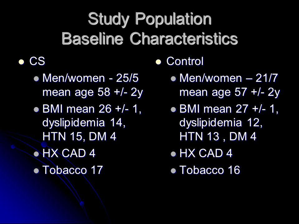 Study Population Baseline Characteristics CS CS Men/women - 25/5 mean age 58 +/- 2y Men/women - 25/5 mean age 58 +/- 2y BMI mean 26 +/- 1, dyslipidemi