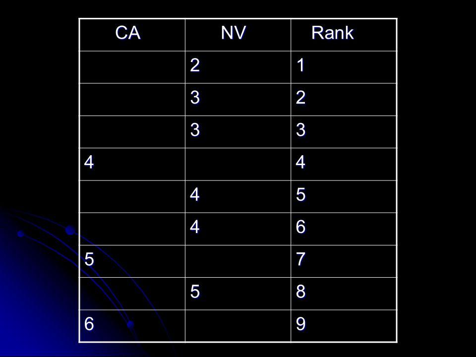 CA CA NV NV Rank Rank 21 32 33 44 45 46 57 58 69