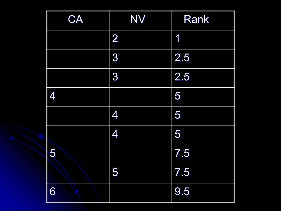 CA CA NV NV Rank Rank 21 32.5 32.5 45 45 45 57.5 57.5 69.5
