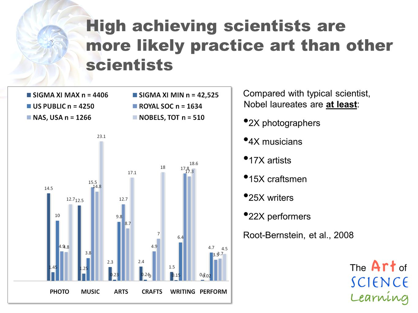 High achieving scientists are more likely practice art than other scientists