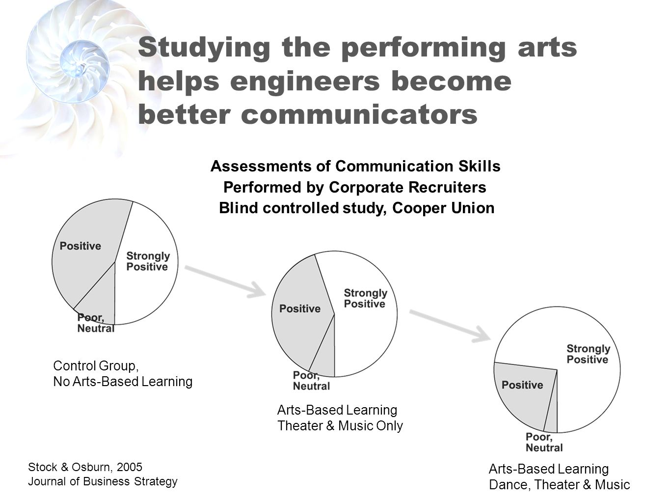 Studying the performing arts helps engineers become better communicators Control Group, No Arts-Based Learning Arts-Based Learning Theater & Music Only Arts-Based Learning Dance, Theater & Music Assessments of Communication Skills Performed by Corporate Recruiters Blind controlled study, Cooper Union Stock & Osburn, 2005 Journal of Business Strategy