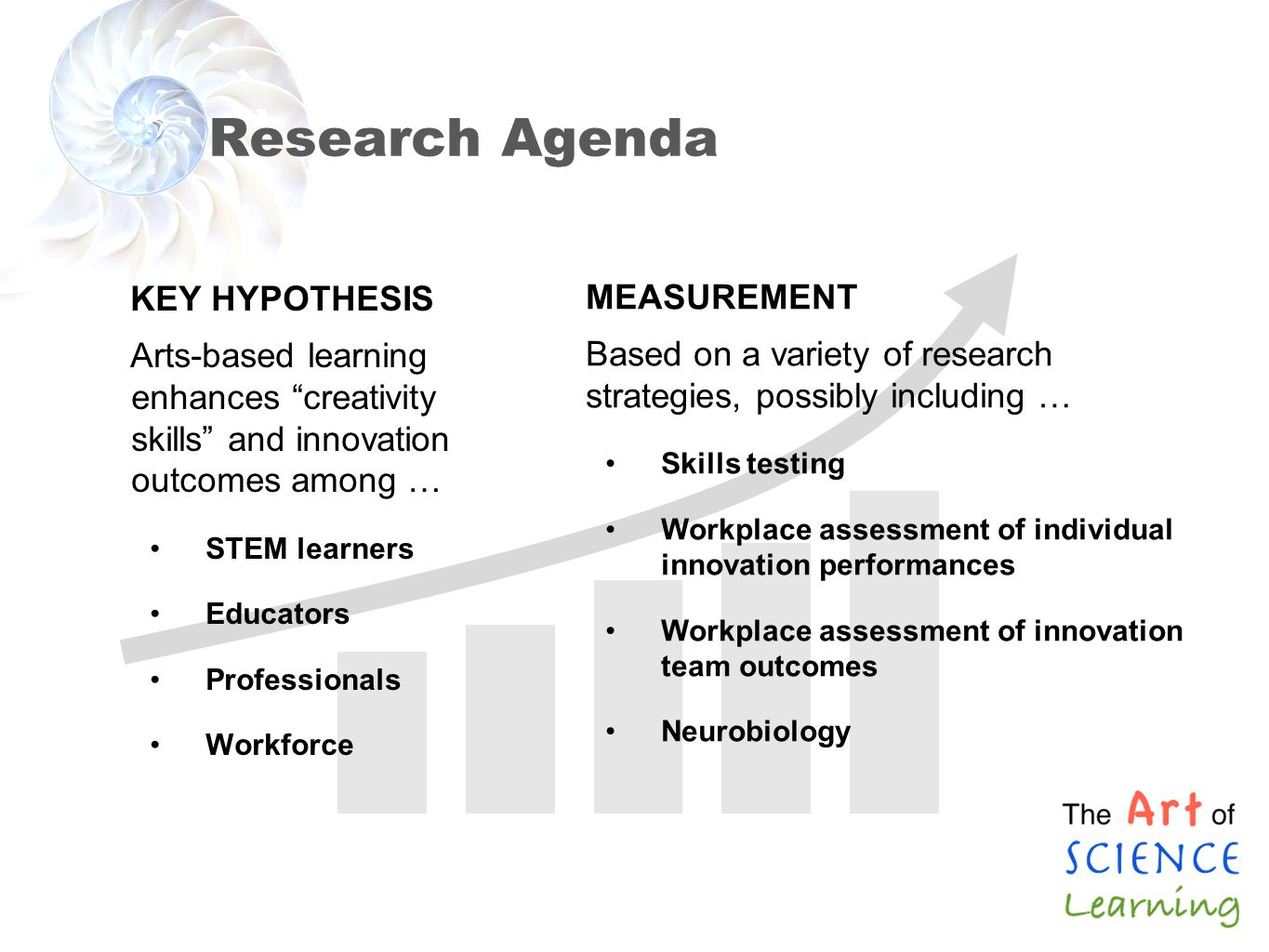 Research Agenda KEY HYPOTHESIS Arts-based learning enhances creativity skills and innovation outcomes among … STEM learners Educators Professionals Wo