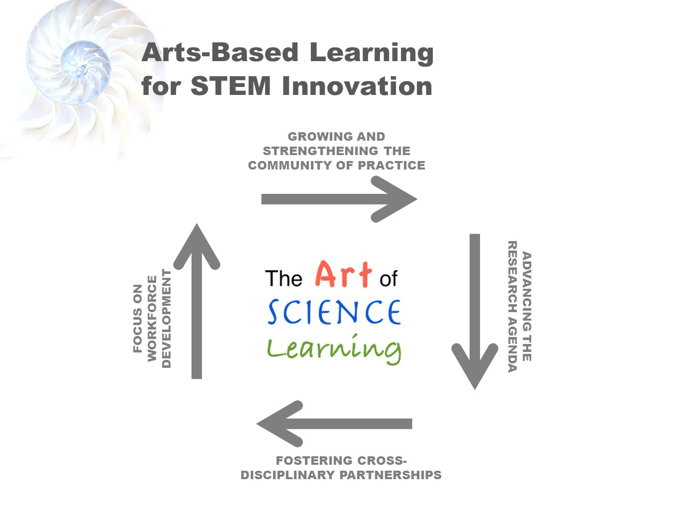 Arts-Based Learning for STEM Innovation FOSTERING CROSS- DISCIPLINARY PARTNERSHIPS FOCUS ON WORKFORCE DEVELOPMENT GROWING AND STRENGTHENING THE COMMUNITY OF PRACTICE ADVANCING THE RESEARCH AGENDA