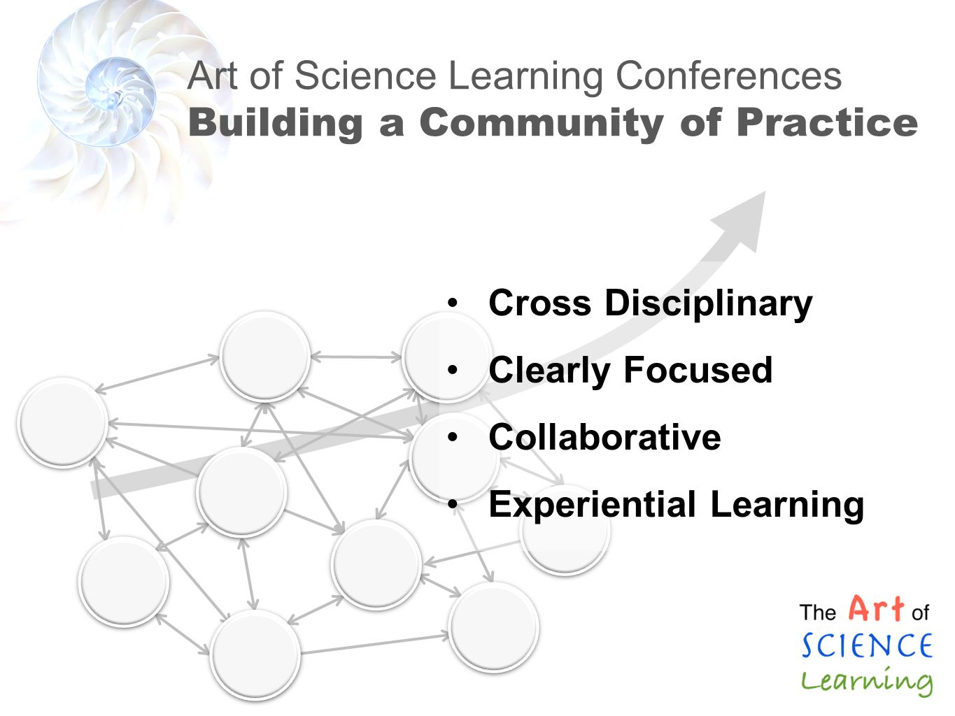 Art of Science Learning Conferences Building a Community of Practice Cross Disciplinary Clearly Focused Collaborative Experiential Learning