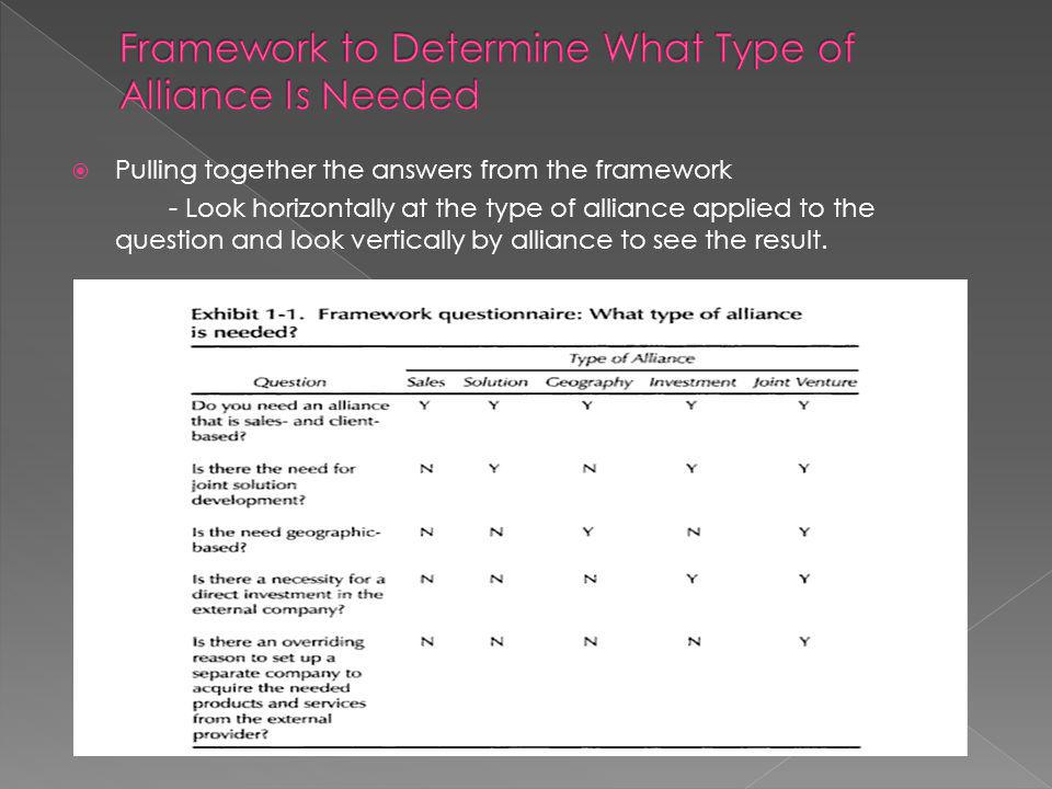Pulling together the answers from the framework - Look horizontally at the type of alliance applied to the question and look vertically by alliance to see the result.
