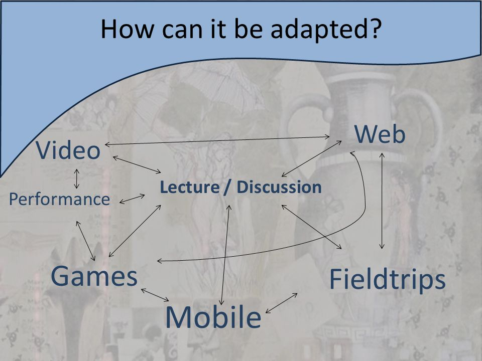 Lecture / Discussion How can it be adapted Video Web Games Mobile Fieldtrips Performance
