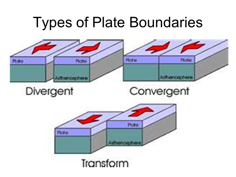 Convergent Boundary The boundary formed by the collision of two lithospheric plates.