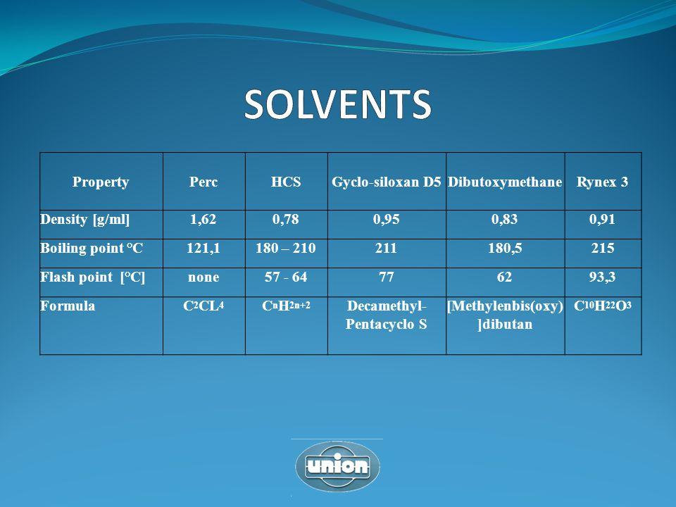PropertyPercHCSGyclo-siloxan D5DibutoxymethaneRynex 3 Density [g/ml]1,620,780,950,830,91 Boiling point °C121,1180 – 210211180,5215 Flash point [°C]non