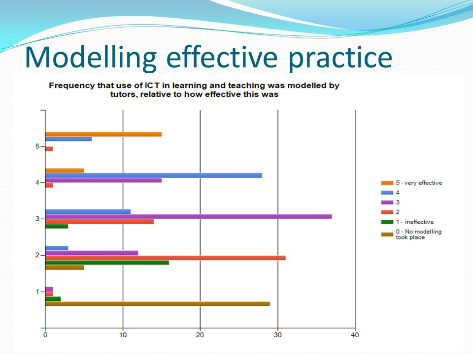 Modelling effective practice