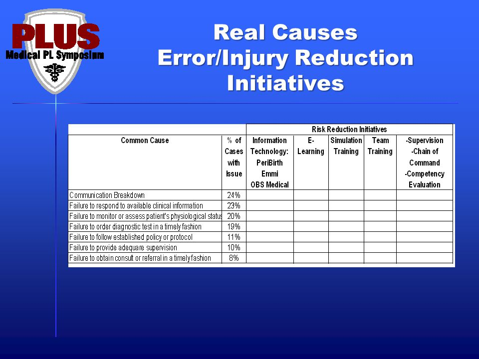 Real Causes Error/Injury Reduction Initiatives