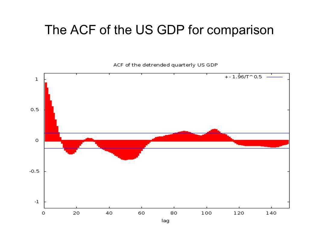 Another run with different parameters is more similar to US GDP (different scale)